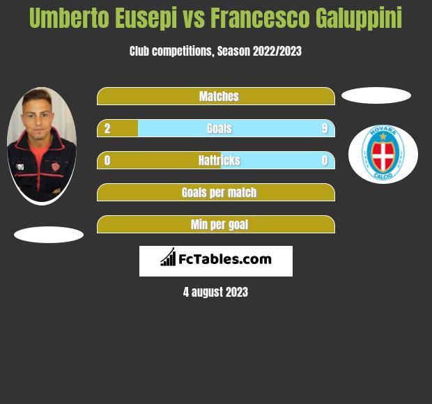 Umberto Eusepi vs Francesco Galuppini h2h player stats
