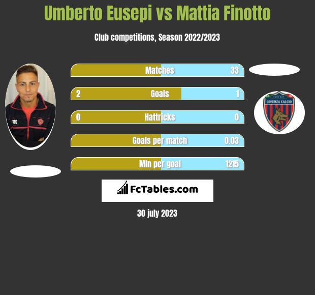 Umberto Eusepi vs Mattia Finotto h2h player stats