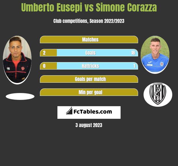 Umberto Eusepi vs Simone Corazza h2h player stats