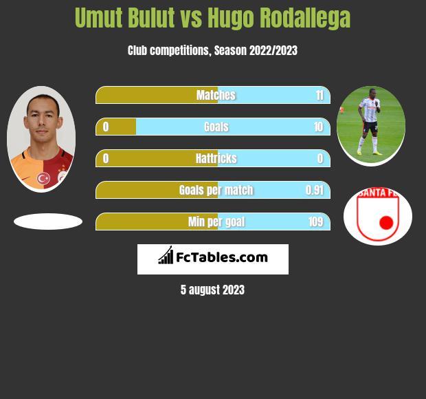 Umut Bulut vs Hugo Rodallega h2h player stats