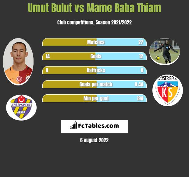 Umut Bulut vs Mame Baba Thiam h2h player stats
