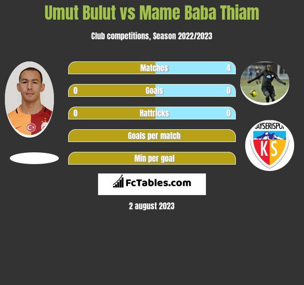 Umut Bulut vs Mame Baba Thiam infographic