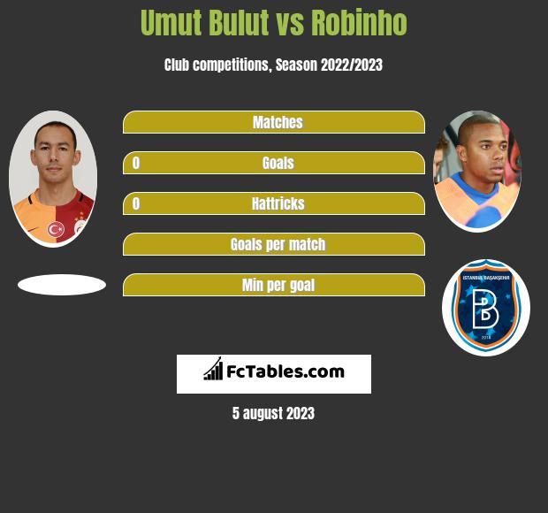 Umut Bulut vs Robinho h2h player stats