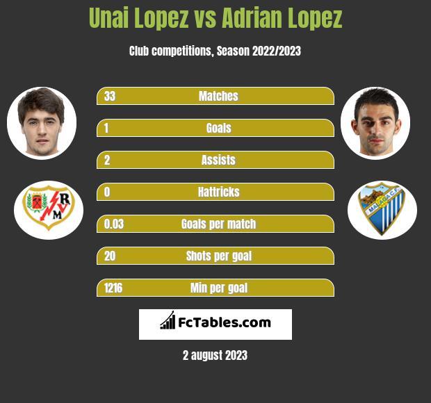 Unai Lopez vs Adrian Lopez infographic