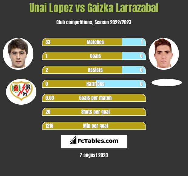 Unai Lopez vs Gaizka Larrazabal infographic
