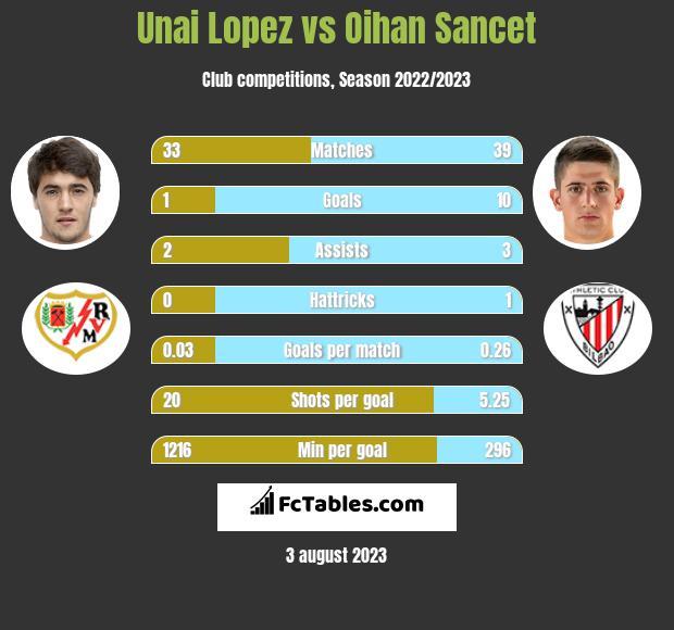Unai Lopez vs Oihan Sancet infographic
