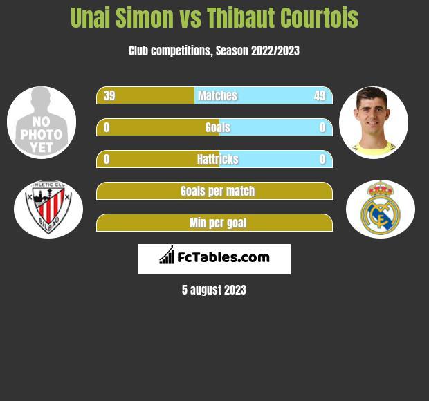 Unai Simon vs Thibaut Courtois infographic