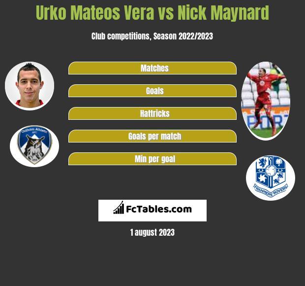 Urko Mateos Vera vs Nick Maynard infographic