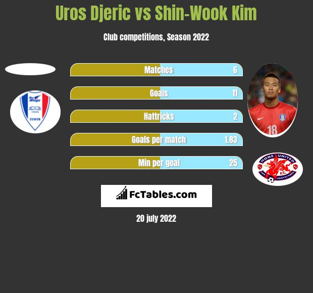 Uros Djeric vs Shin-Wook Kim h2h player stats