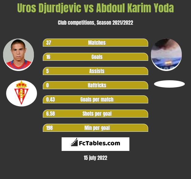 Uros Djurdjevic vs Abdoul Karim Yoda h2h player stats