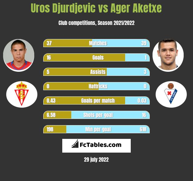 Uros Djurdjevic vs Ager Aketxe h2h player stats