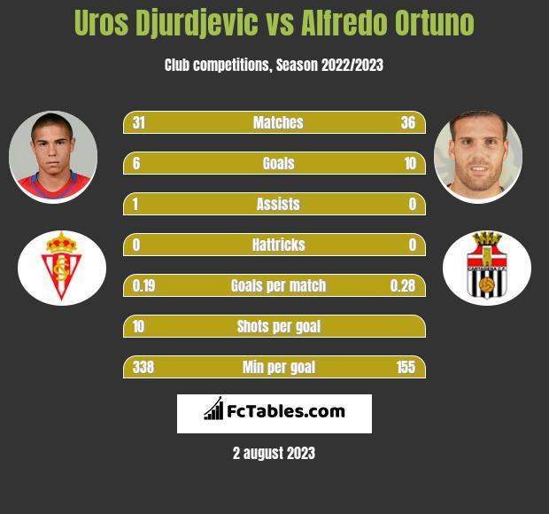 Uros Djurdjevic vs Alfredo Ortuno infographic