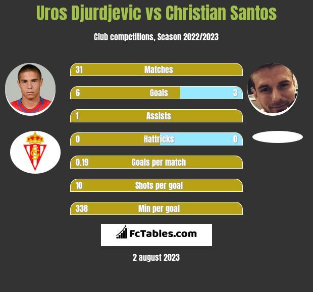 Uros Djurdjevic vs Christian Santos infographic