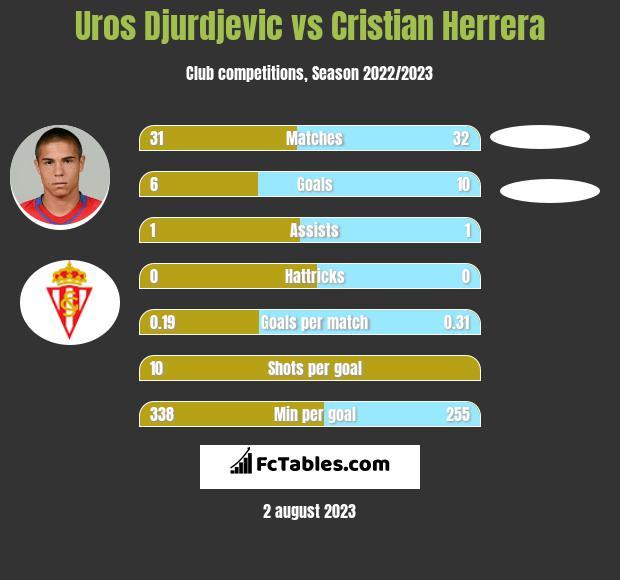 Uros Djurdjevic vs Cristian Herrera infographic