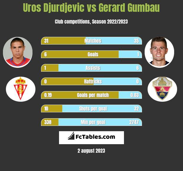 Uros Djurdjevic vs Gerard Gumbau h2h player stats