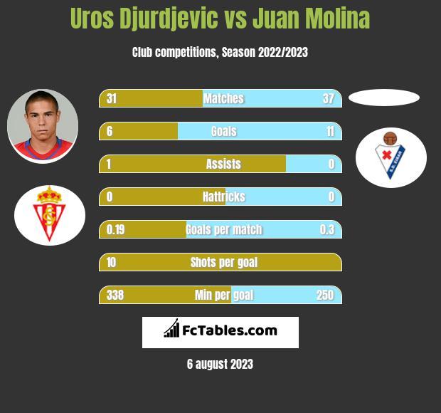 Uros Djurdjevic vs Juan Molina h2h player stats