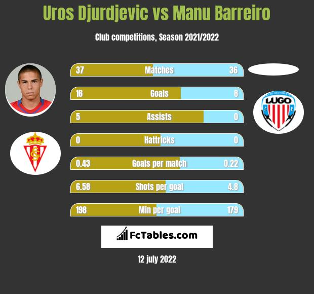 Uros Djurdjevic vs Manu Barreiro h2h player stats