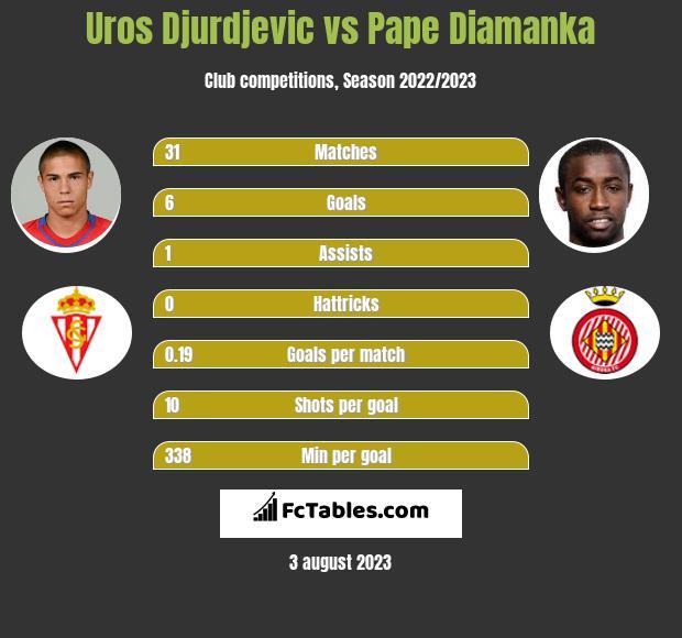 Uros Djurdjevic vs Pape Diamanka h2h player stats