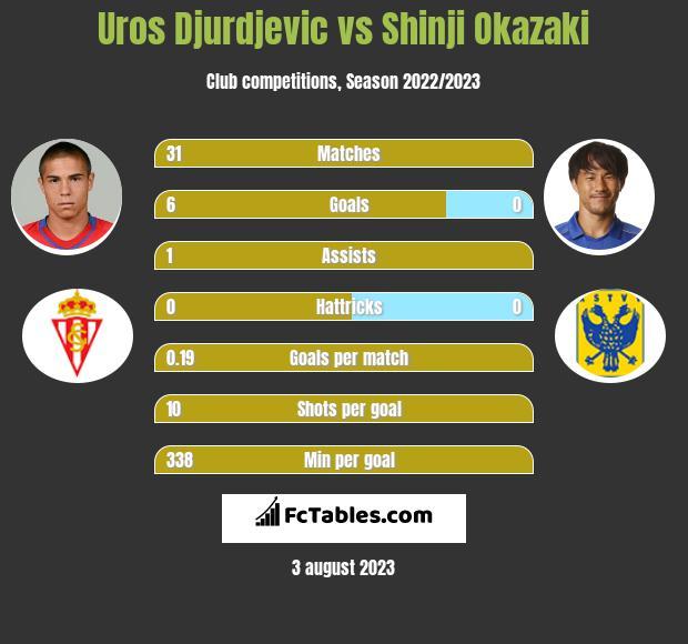 Uros Djurdjevic vs Shinji Okazaki h2h player stats