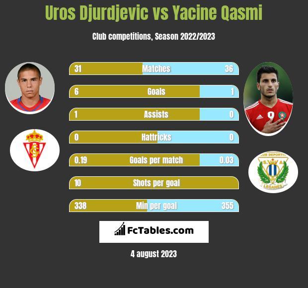 Uros Djurdjevic vs Yacine Qasmi h2h player stats