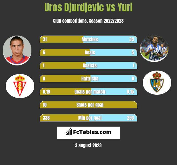Uros Djurdjevic vs Yuri h2h player stats