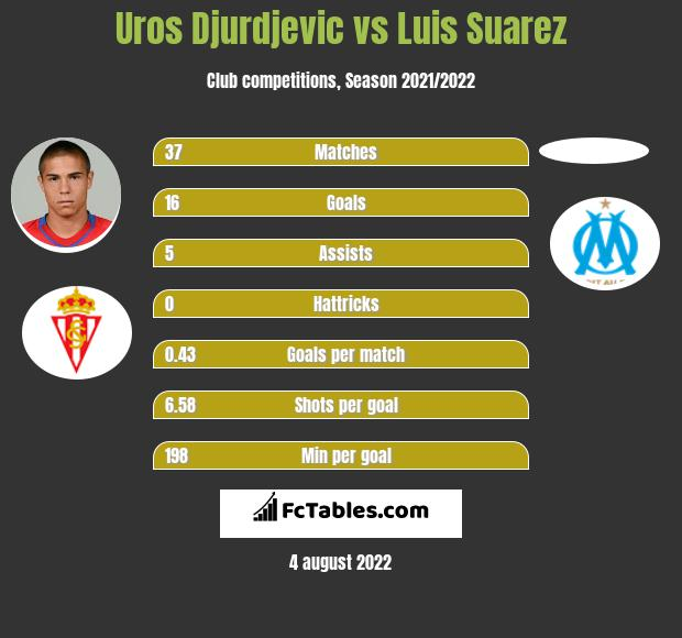 Uros Djurdjevic vs Luis Suarez h2h player stats