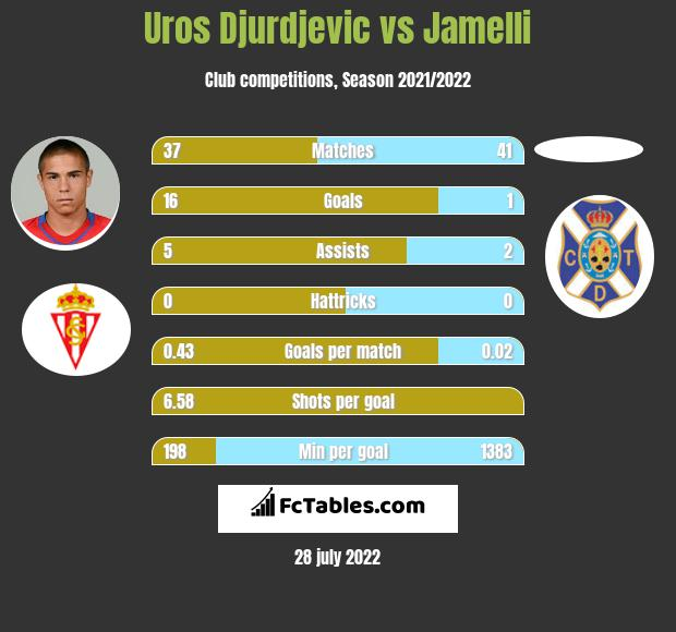 Uros Djurdjevic vs Jamelli h2h player stats