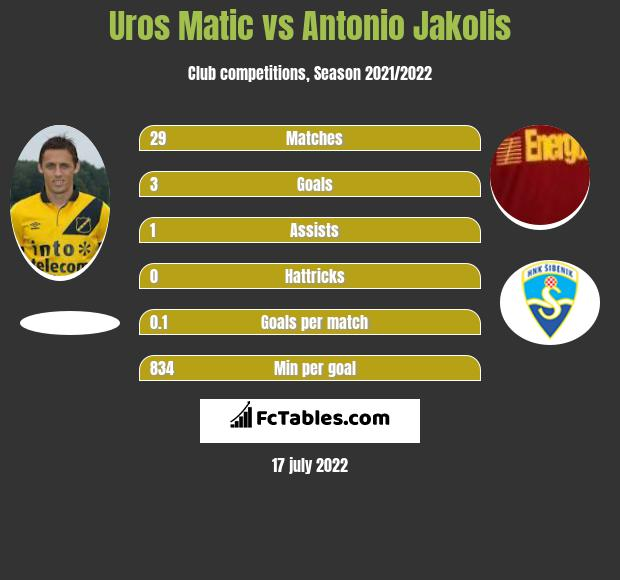 Uros Matic vs Antonio Jakolis infographic