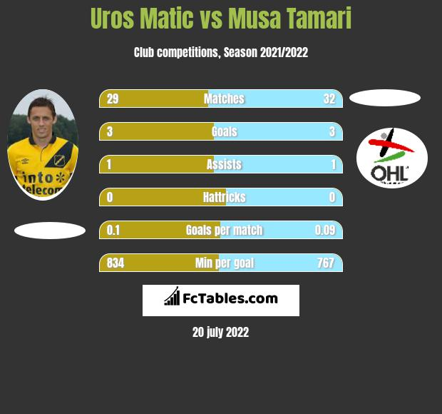 Uros Matic vs Musa Tamari infographic