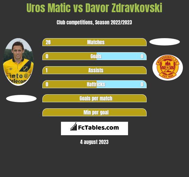 Uros Matic vs Davor Zdravkovski infographic