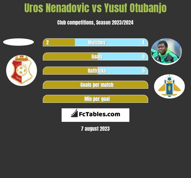 Uros Nenadovic vs Yusuf Otubanjo h2h player stats