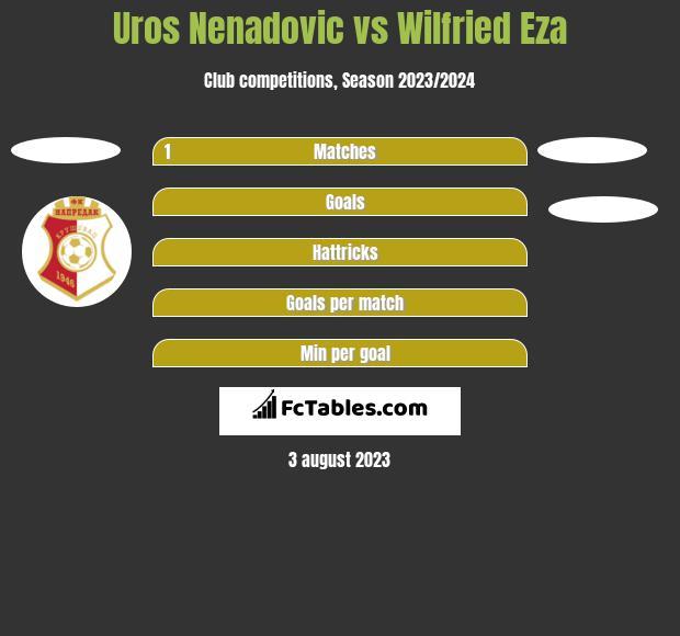 Uros Nenadovic vs Wilfried Eza h2h player stats