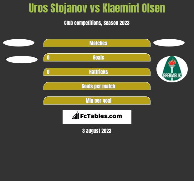 Uros Stojanov vs Klaemint Olsen h2h player stats