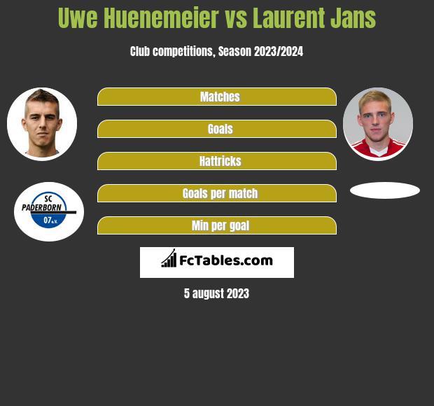 Uwe Huenemeier vs Laurent Jans infographic