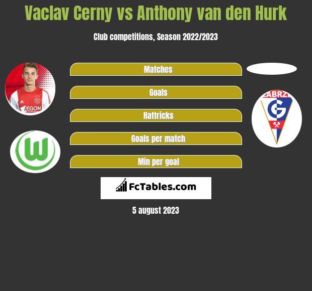 Vaclav Cerny vs Anthony van den Hurk infographic