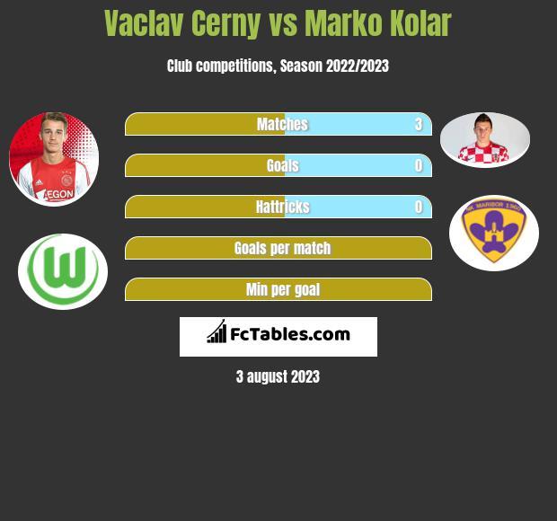 Vaclav Cerny vs Marko Kolar h2h player stats