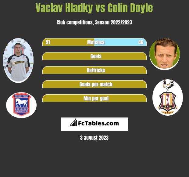 Vaclav Hladky vs Colin Doyle infographic