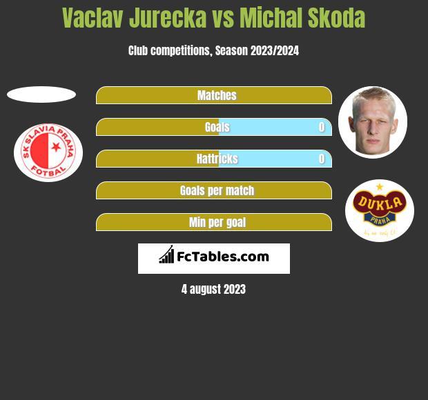 Vaclav Jurecka vs Michal Skoda h2h player stats