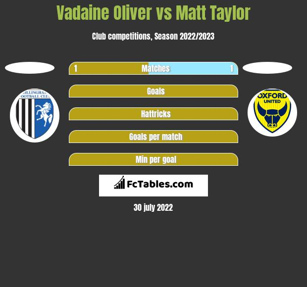 Vadaine Oliver vs Matt Taylor h2h player stats