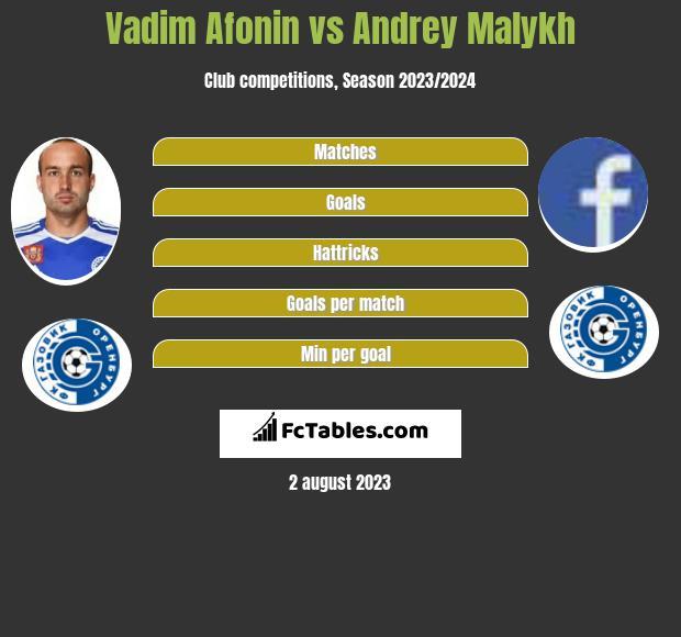 Vadim Afonin vs Andrey Malykh infographic