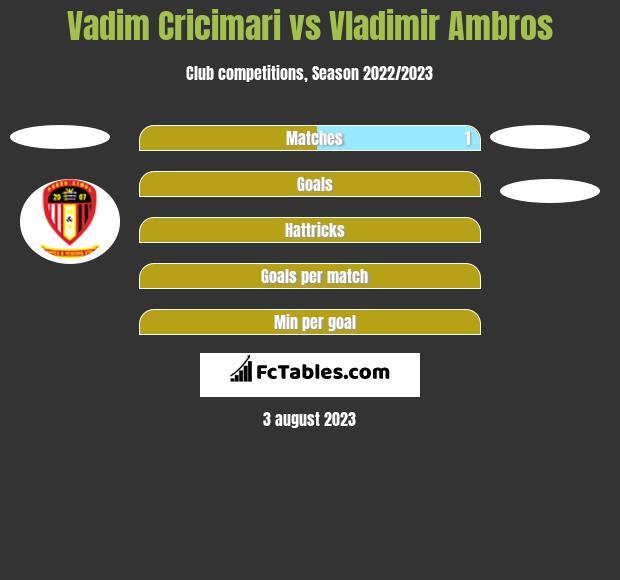 Vadim Cricimari vs Vladimir Ambros h2h player stats