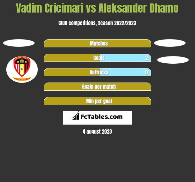 Vadim Cricimari vs Aleksander Dhamo h2h player stats