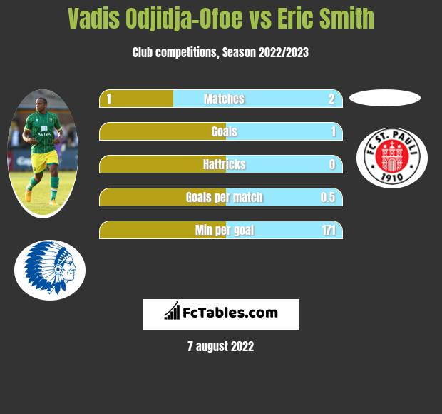 Vadis Odjidja-Ofoe vs Eric Smith infographic