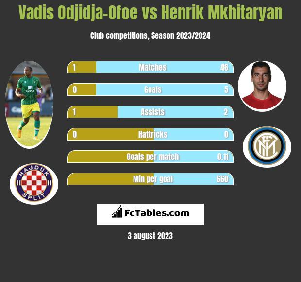 Vadis Odjidja-Ofoe vs Henrik Mkhitaryan infographic