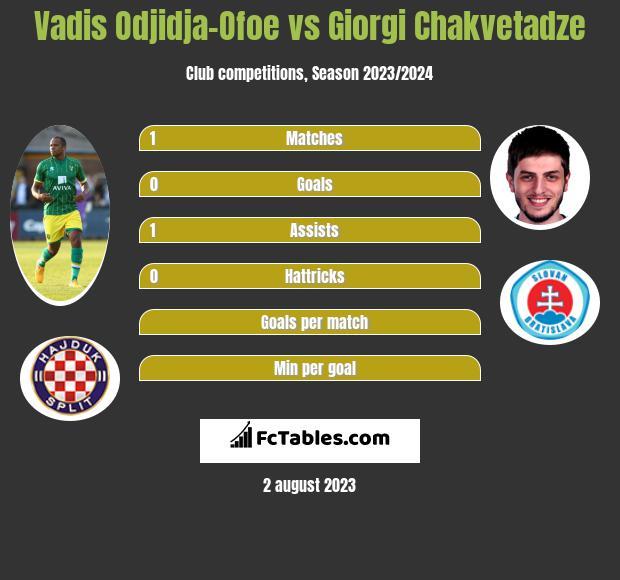 Vadis Odjidja-Ofoe vs Giorgi Chakvetadze infographic