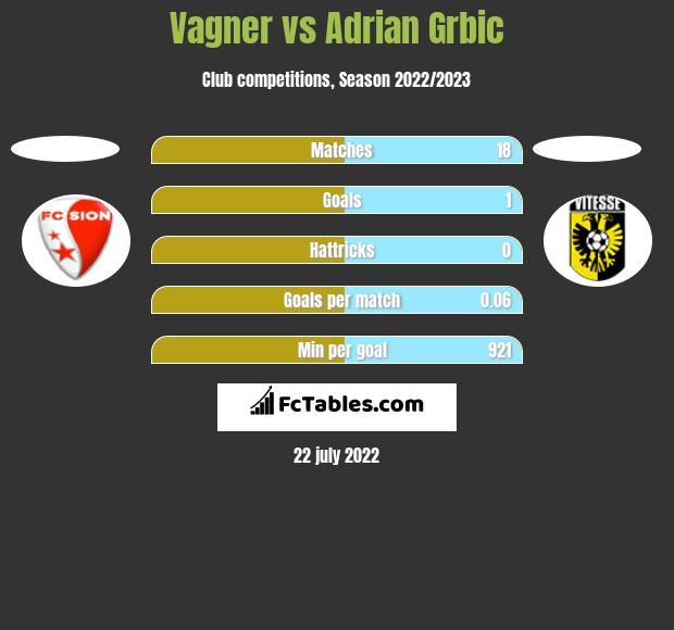 Vagner vs Adrian Grbic h2h player stats