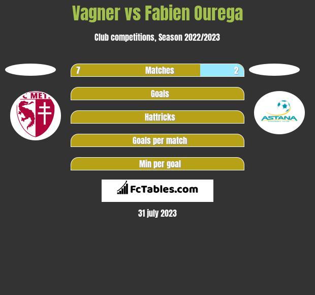 Vagner vs Fabien Ourega h2h player stats
