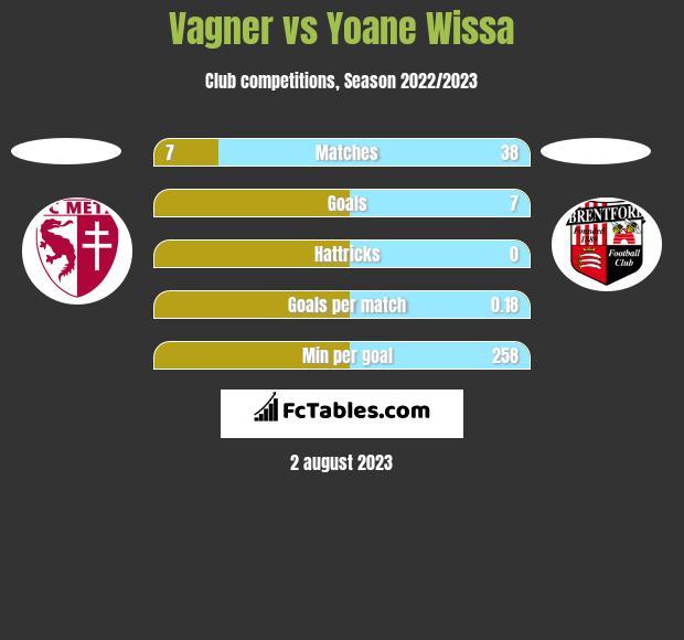 Vagner vs Yoane Wissa h2h player stats
