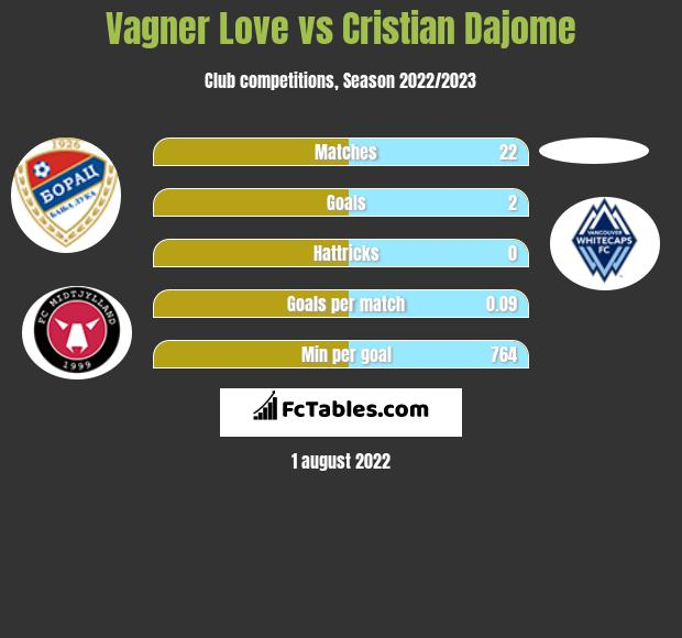Vagner Love vs Cristian Dajome h2h player stats