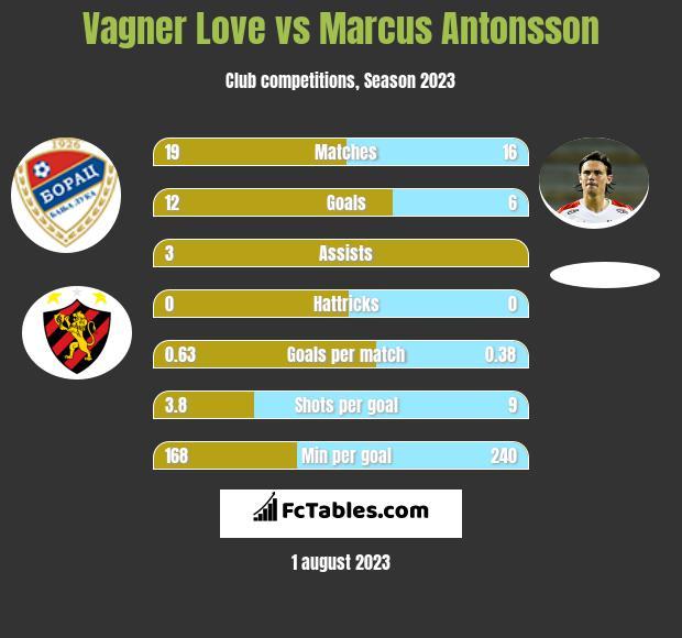 Vagner Love vs Marcus Antonsson h2h player stats